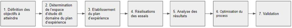 Fig 1 : Schématisation de la démarche d'optimisation