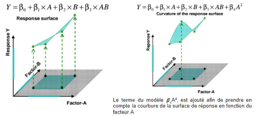 Figure 7 : Illustation des surfaces de réponses [VIV16]