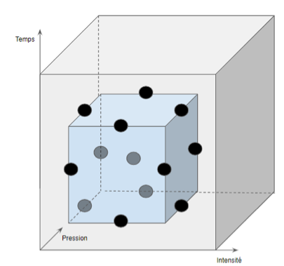 Fig 8 : Plan de Box-Behnken, illustration des points à réaliser