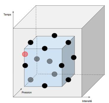 Fig 9 : Visualisation de l'optimum en rouge dans le domaine du plan d'expérience
