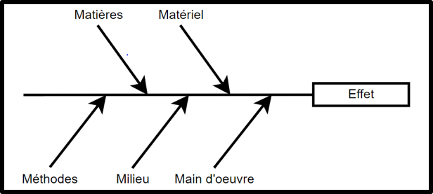 Fig 2 : Diagramme d'Ishikawa - (dessin issu de wikipedia)