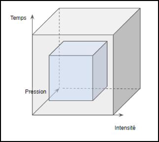 Fig 4 : Domaine du plan d'expérience (en bleu)