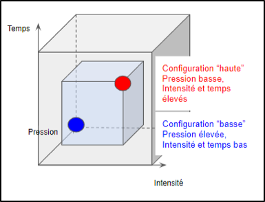 Fig 5 : Domaine du plan d'expérience (en bleu) et configurations haute et basses