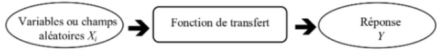 Fig 6 : Réponse d'une fonction de transfert à un stimuli modélisé par des variables ou champs aléatoires [DUP12]